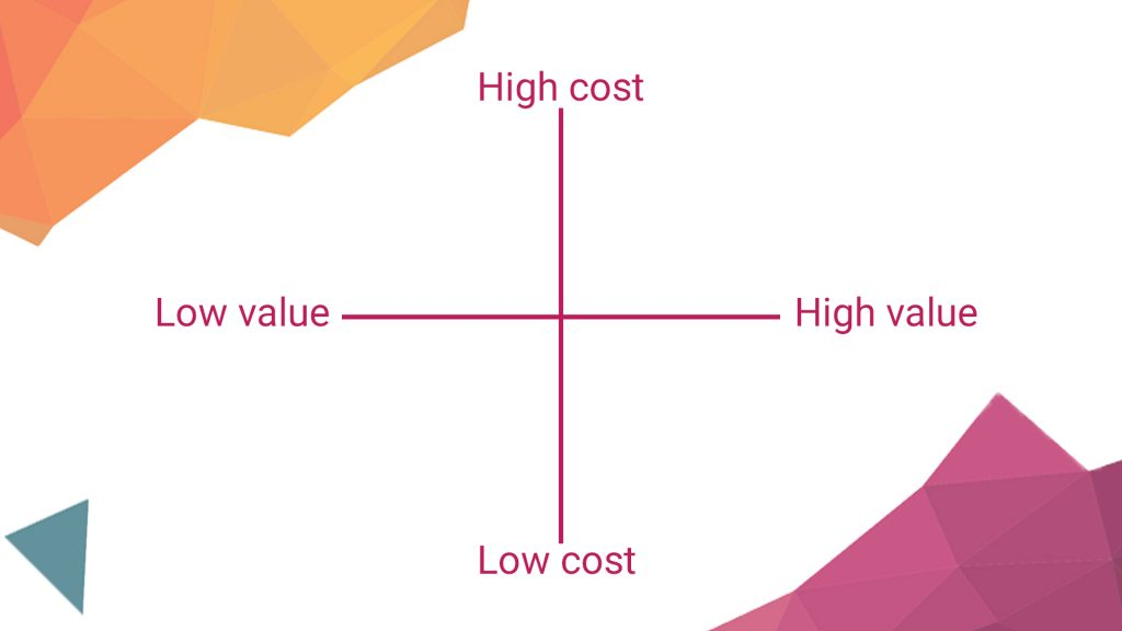 Cost Value Matrix
